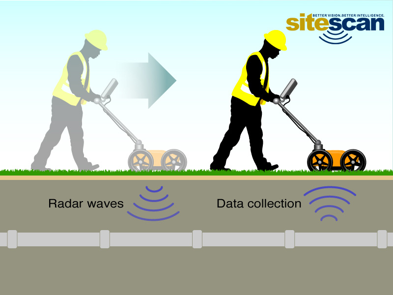 Illustration of how ground penetrating radar works
